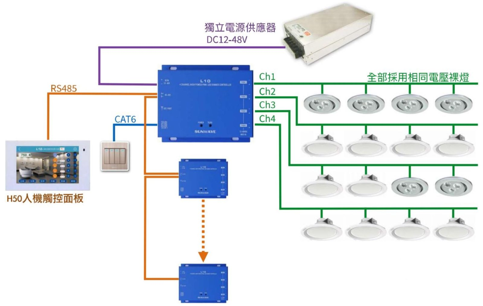 Pwm Led Dimmer 010v Connection Diagram L10 4ch Lighting Controller Sunwave Introduction Of Dimming