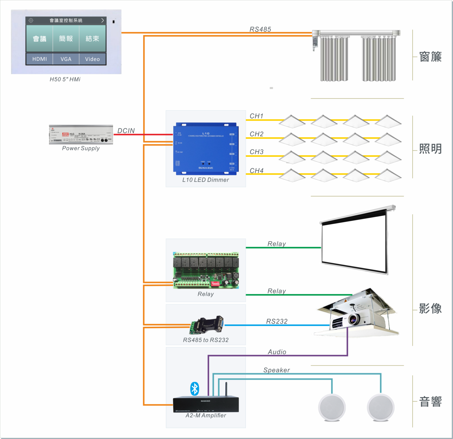 Meetting room Control Solution